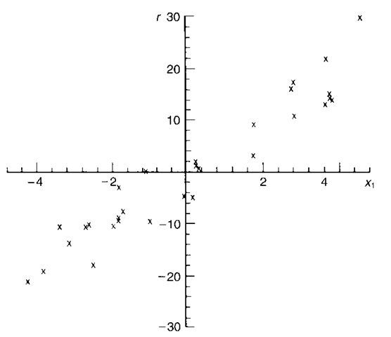 Added variable plot indicating a variable that could be included in the model.