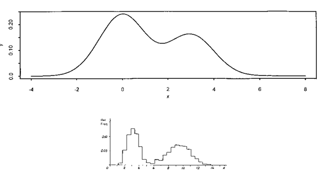 Bimodal probability and frequency distributions.