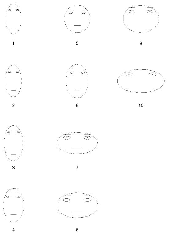 Chernoffs faces representing ten multivariate observations.