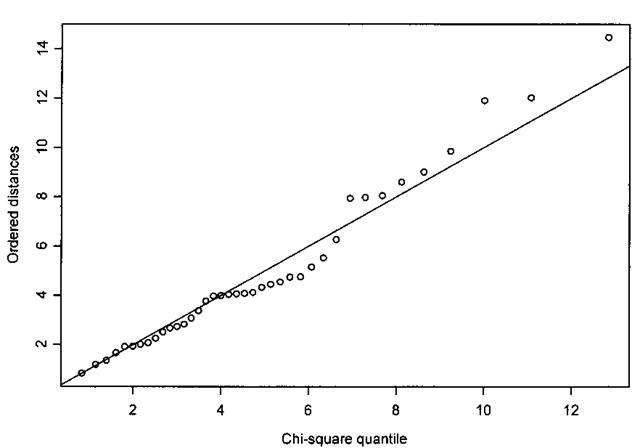 Chi-squared probability plot indicating data do not have a multivariate normal distribution.