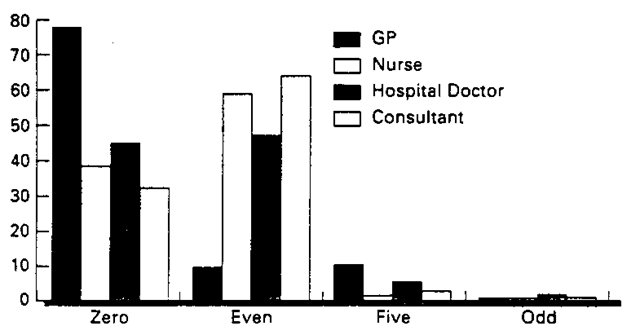 Digit preference among different groups of observers. For zero, even, odd and five numerals.
