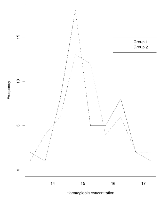 Frequency polygon of haemoglobin concentrates for two groups of men.