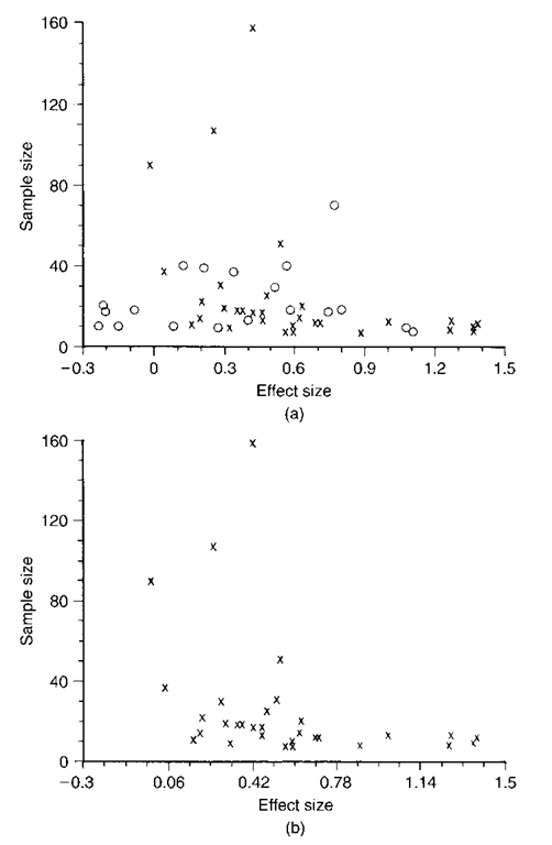 Funnel plot of studies of psychoeducational progress for surgical patients: (a) all studies; (b) published studies only.
