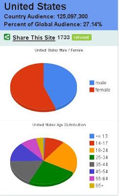 ยอดผู้ใช้เฟซบุ๊คในอเมริกา