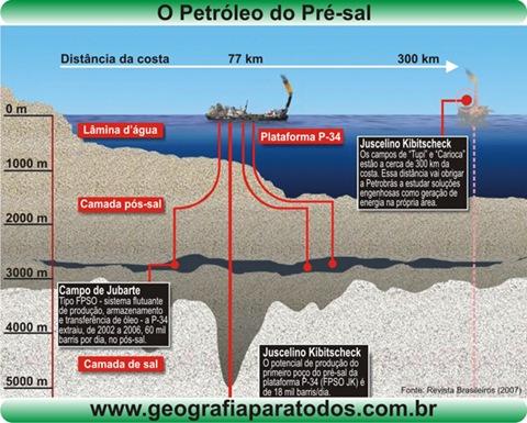petroleo_pre_sal_geografiaparatodos