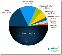 yankeegroup-media-averages-apr-2010