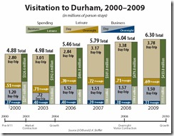 Durham Visitor Volume-Spending