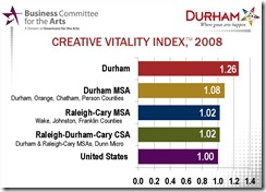 Creative Vitality Index