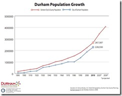 2010 Population Update