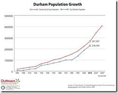 2010 Population Update