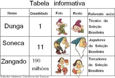 Tabela informativa