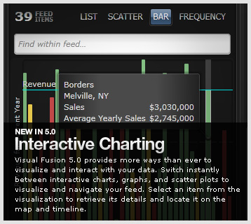 Visual Fusion Interactive Charting