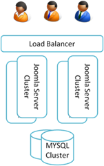 perf_load_cluster