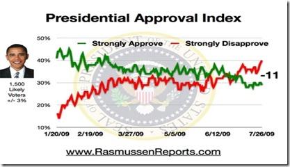 obama_index_july_26_2009