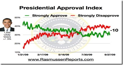 obama_approval_index_september_27_2009