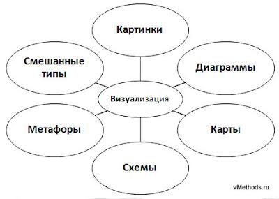 Типы методов визуализации информации, используемых в бизнес-коммуникациях