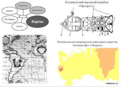 Карты  - класс методов визуализации информации