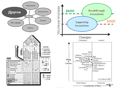 Смешанные типы методов визуализации информации