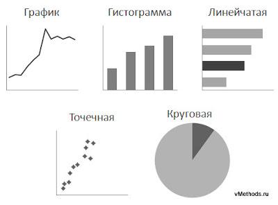 Пять основных типов количественных диаграмм для изображения количественных данных
