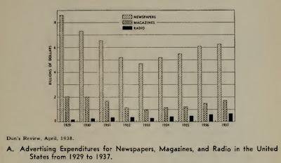 Во времена Великой депрессии рекламы на радио стало больше