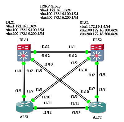 lab 7 configuring network connections 2 pcs (windows 7, vista, or xp with terminal emulation program, such as tera term) • console cables to configure the cisco ios devices via the console ports • ethernet and serial cables as shown in the topology part 1: build the network and verify connectivity in part 1, you will set up the network topology and.