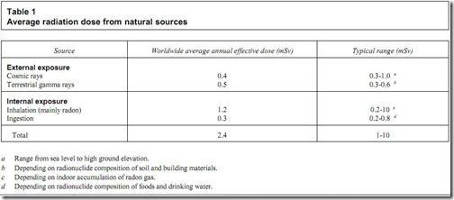average_radiation_dose