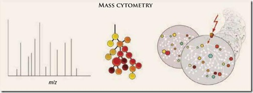 mass-citometry