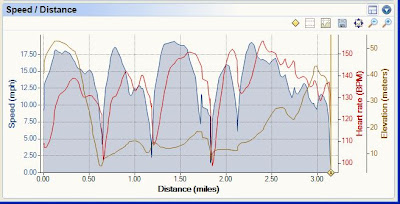 My Daily Bicycle Commute with Speed, Heart Rate and Elevation