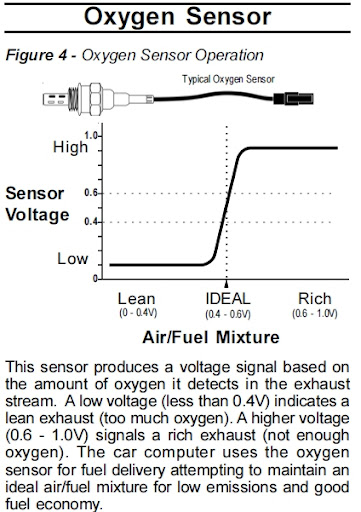O2 Sensor_work buggynews buggy forum \u2022 view topic air fuel gauge how to (competed) air fuel ratio gauge wiring diagram at gsmx.co