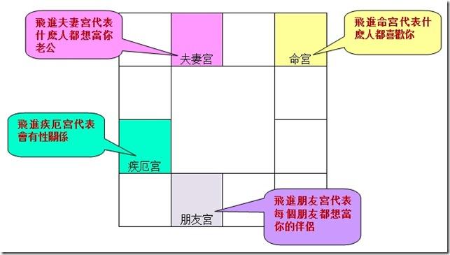 風水報斗數論桃花1