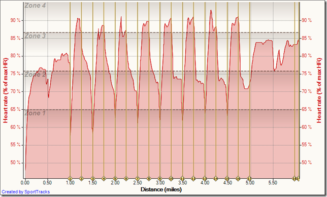 Running Lower Back Bay 8-24-2010, Heart rate (% of max HR)  - Distance