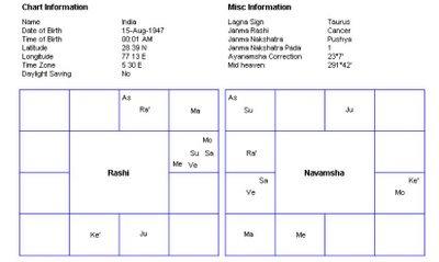 india chart