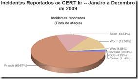 Incidentes por espécie em 2009