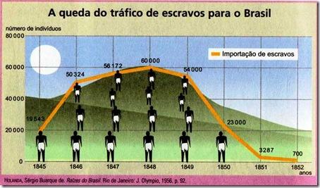 gráfico  - Queda do tráfico escravo para o Brasil