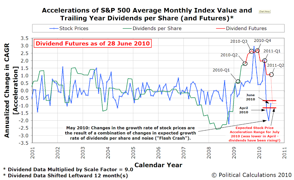 S&P 500 Accelerations of Average Monthly Index Value and Trailing Year Dividends per Share, January 2001 through 29 June 2010, with Futures through 2011Q2