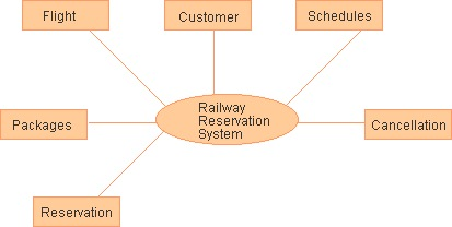 New level 1 dfd diagram for railway reservation system system diagram railway level reservation 1 for dfd dfd level ccuart Choice Image