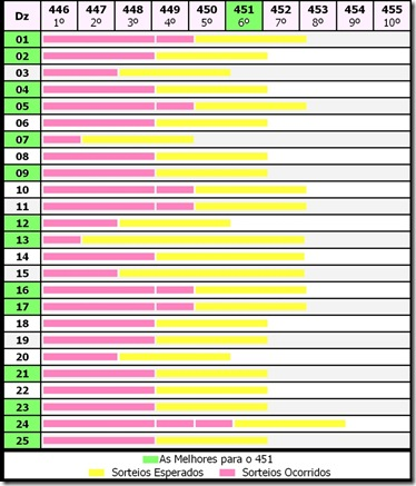 tabela estimativa lotofácil