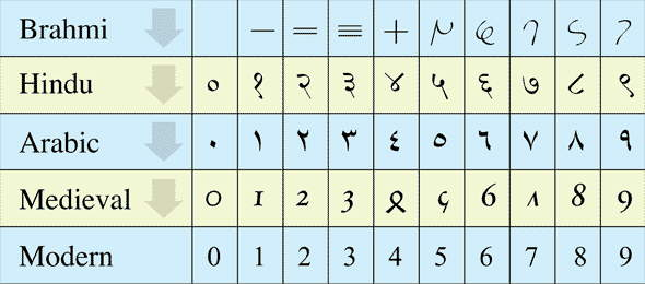 Origins of the Numerals