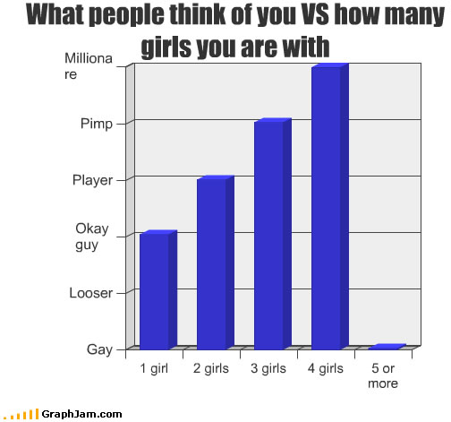 Interesting Charts
