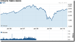 chart of 5 years from Yahoo Finance
