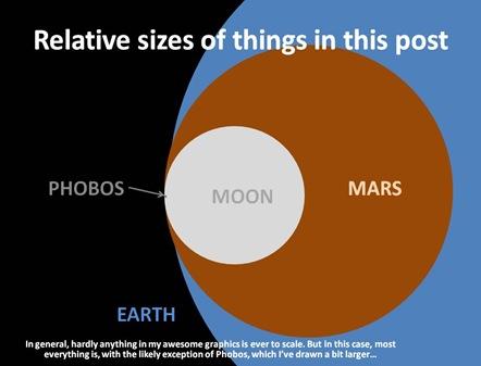 Relative Sizes