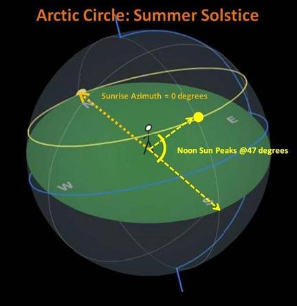 Arctic Circle SSolstice
