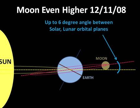 Moon on 12 11 08