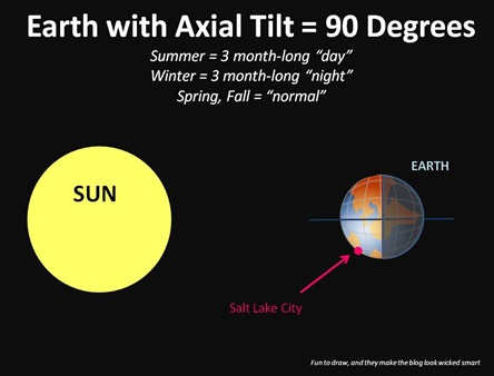 axial tilt and how it affects The tilt in earth's axis is strongly influenced by the way mass is distributed over the planet large amounts of land mass and ice sheets in the northern hemisphere make earth top-heavy.