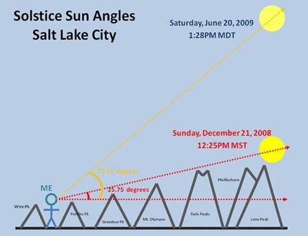 Solstice Sun Profile