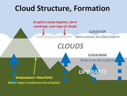 Cloud Structure