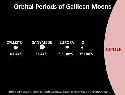 Orbital Periods