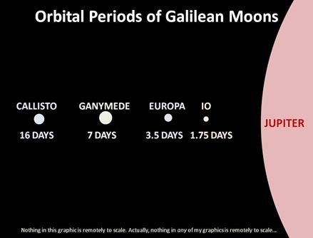 Orbital Periods