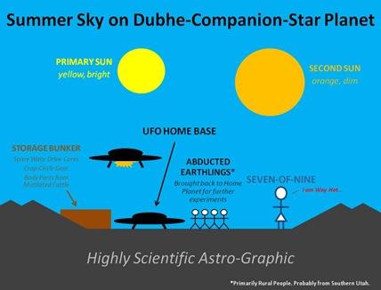 Dubhe Companion Sky