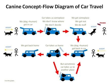 K9 Concept Flow